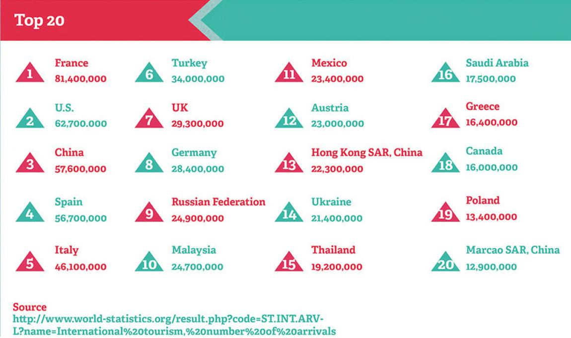 Cele mai populare țări pentru vacanța dumneavoastră.